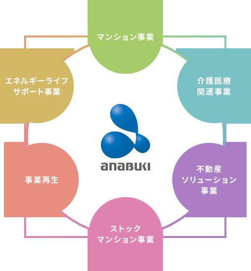anabuki マンション事業 介護医療関連事業 不動産ソリューション事業 ストックマンション事業 事業再生 エネルギーライフサポート事業